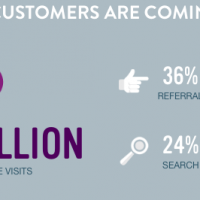 Do Know Where Your Customers Are Coming From?